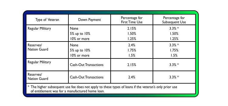 va funding fee for va home loan program | boca mortgage guy